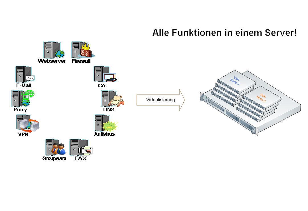 firewall-utm-funktionen-4